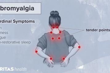 Fibromyalgia symptoms infographic from Veritas Health